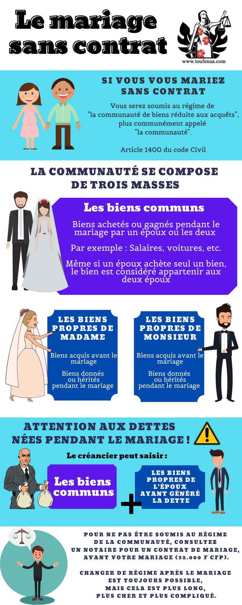 Le mariage sans contrat